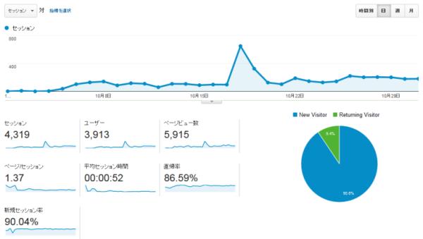 アクセス数(2014年10月)