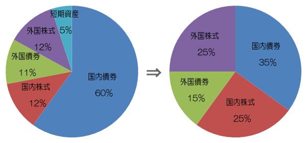 資産構成割合の変更