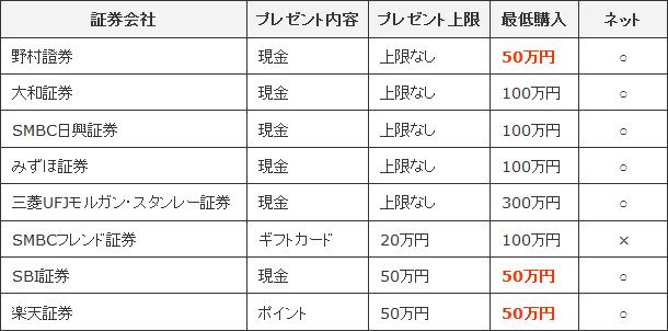 キャンペーン概要(2014年12月)