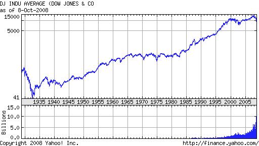 ダウ平均の長期チャート